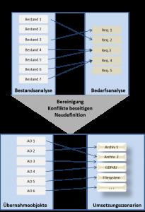 Analysephase in Migrationsprojekten