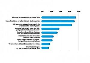 Hürden für BI und Content-Analyse