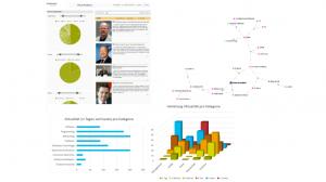 Interaktive Analysen helfen, das Potenzial des eigenen Contents systematisch zu erfassen. (Quelle: moresophy GmbH)