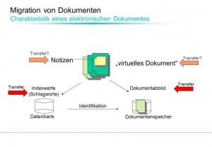 Bild 1: Charakteristik eines elektronischen Dokumentes