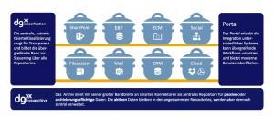 Moderne Information-Governance-Lösungen unterstützen eine Vielfalt an parallelen Repositories