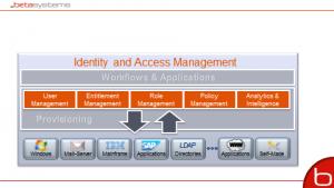Anbindung von Applikationen und Berechtigungsworkflows unterstützen IAM-Prozesse (Quelle. Beta Systems)