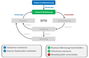 """Aktivitäten des Geschäftsprozessmanagements als Zyklus und Bedingungen für ein funktionierendes """"Social"""""""