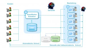 Bild 1: Die zwei Komponenten von ERMS-Systemen