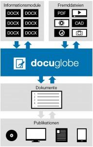 Modularer Aufbau von Dokumenten