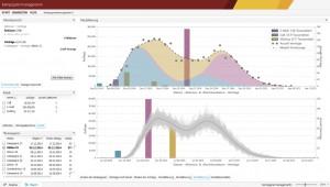 Zusammenhänge zwischen Marketing-Aktivitäten und Vertriebserfolgen identifizieren: Kampagnenanalyse mit Data Science