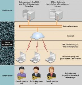Verschlüsselung der Daten und Berechtigungen für die unterschiedlichen Mitarbeiter