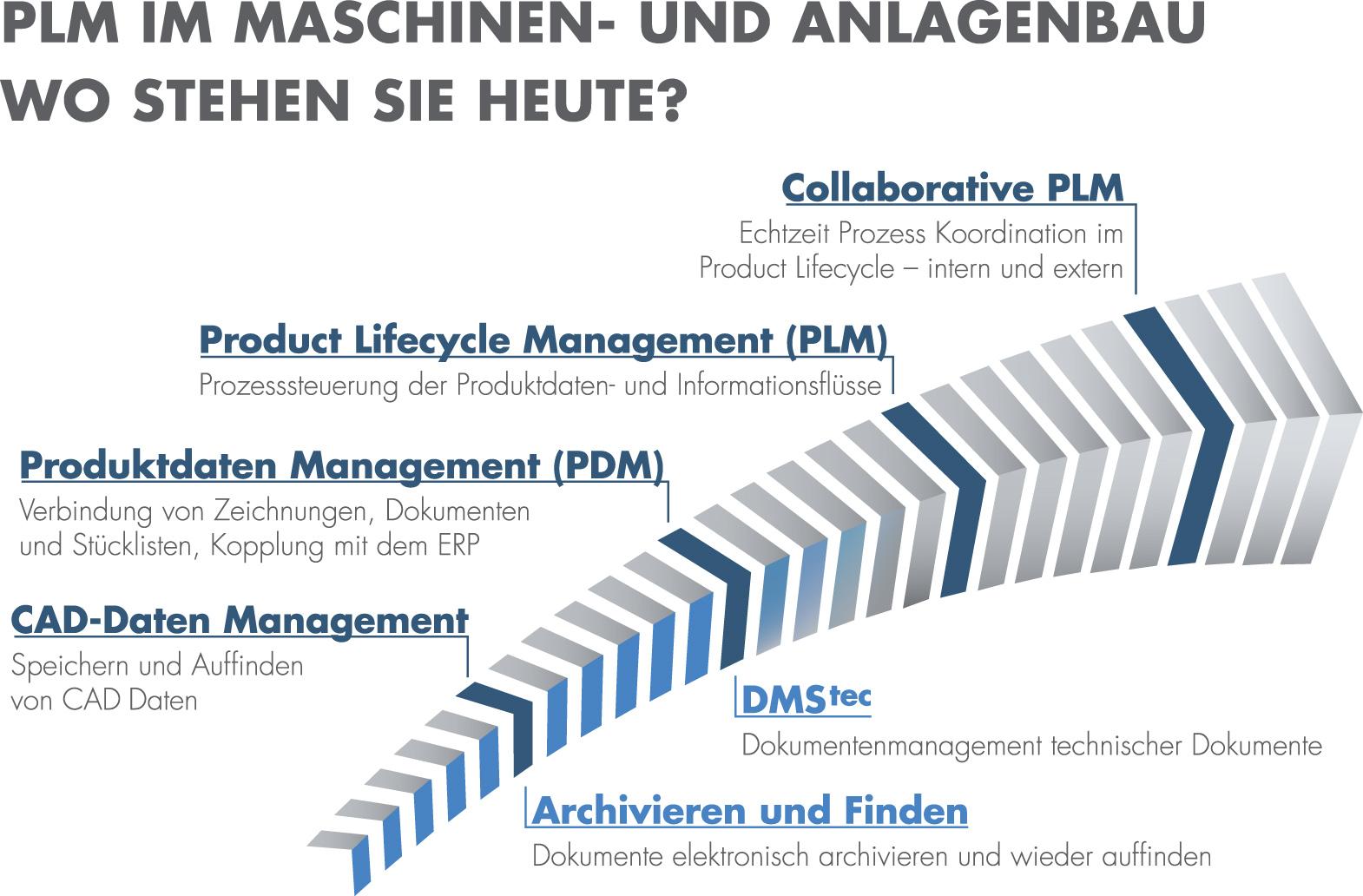 dokumentenmanagement in komplexen technischen strukturen dokmagazin - Beispiel Ordnerstruktur Unternehmen