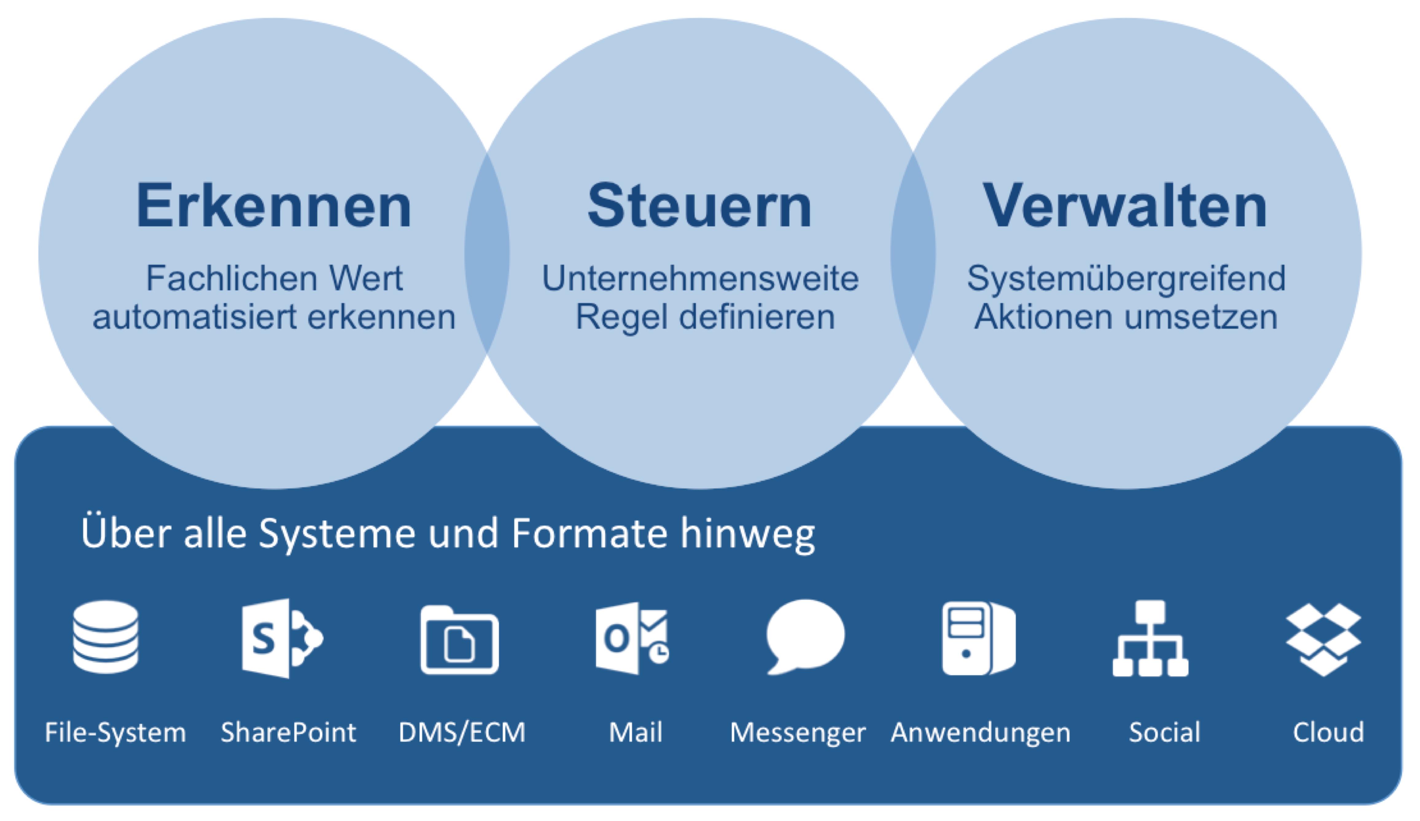 Information Governance erfordert übergreifenden Ansatz - DOK.magazin