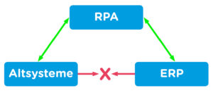 rpa_altsysteme-in-erp