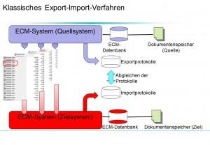 Bild 3: Klassisches Migrationsverfahren mit Export und Import