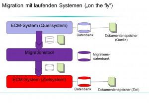 """Bild 2: """"On-the-Fly""""-Migration ‒ Ablaufschema"""