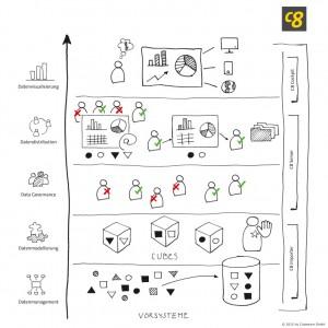 Fünf Disziplinen der Business Intelligence (© 2015 by Cubeware GmbH)