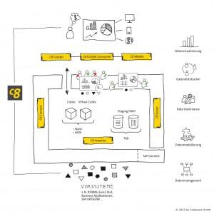 Funktionsweise moderner Informationsarchitekturen ‒ Beispiel (© 2015 by Cubeware GmbH)