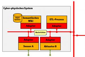 Beispielarchitektur eines Cyber-physischen Systems in Hinblick auf Kollaboration und Wissensmanagement (Quelle: gesinn.it GmbH & Co. KG)