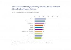 Durchschnittlicher Digitalisierungsfortschritt nach Branchen (© KPMG 2014)