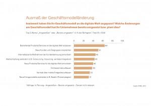 Ausmaß der Geschäftsmodelländerung (© KPMG 2014)