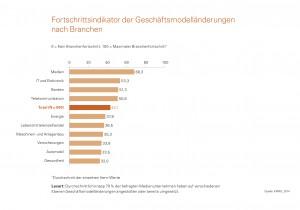 Fortschrittsindikator der Geschäftsmodelländerungen nach Branchen (© KPMG 2014)