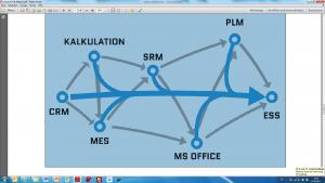 Bestandssysteme dienen als Datenlieferanten und müssen untereinander nicht mehr mit Schnittstellen versehen werden