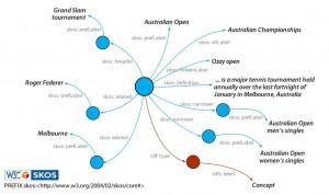 Bild 2: Wissens-Graph zur Darstellung eines kontrollierten Vokabulars