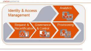 Komponenten für moderne IAM-Systeme (Quelle. Beta Systems)