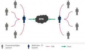 Konventionelles BPM