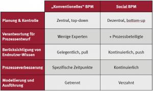 Vergleich konventionelles BPM und Social BPM