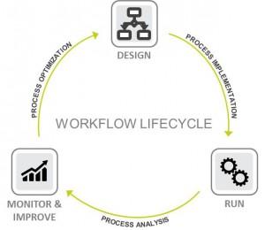 Drei Phasen der Prozessautomatisierung
