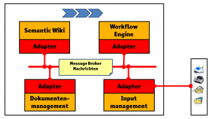 Ganzheitliches Prozessmanagement (Quelle: gesinn.it GmbH & Co. KG)