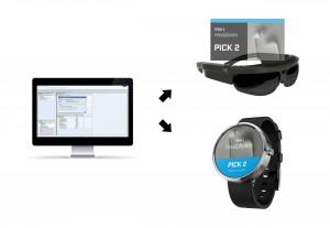 ERP-Maske vs. Smartwatch und Datenbrille (Quelle iTiZZiMO)