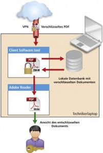 Ver- und Entschlüsselung eines PDFs