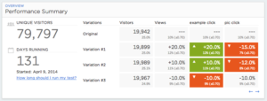 Optimizely_AB_Testing_Ergebnisse