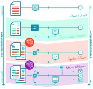 Datencharakteristik_Automatisierungsgrad