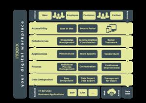 schichtenmodell-digital-workplace